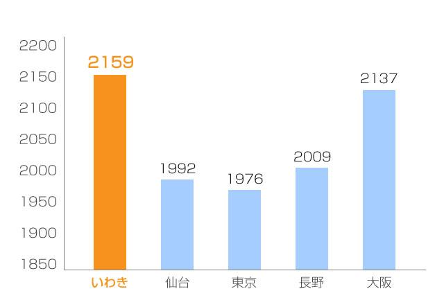 年間日照時間比較グラフ